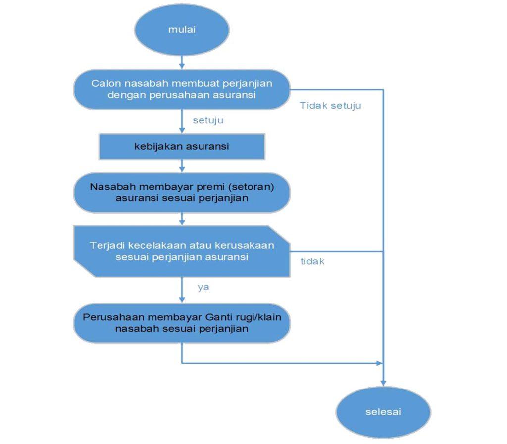 Proses Dan Cara Kerja Asuransi copy